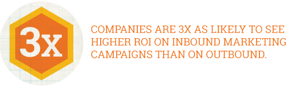2015 State Of Inbound Report