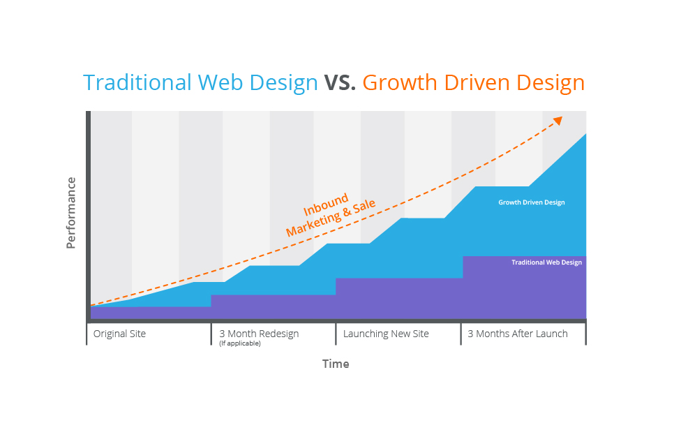Traditional VS. Growth Driven Design