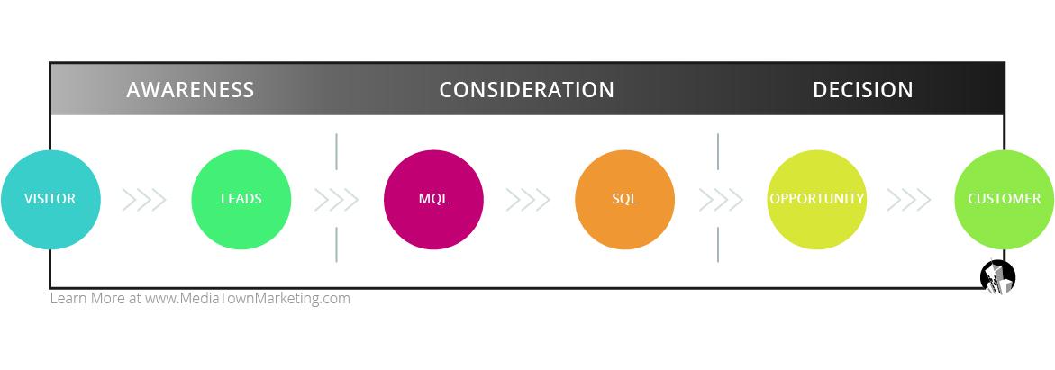 The Sales Methodology